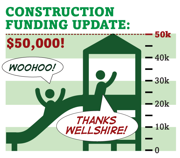 Funding for the new playground has reached $50,000! Thanks Wellshire!